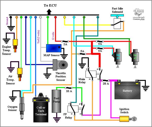 سوخترسانی انژکتوری