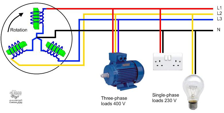 برق تک فاز با سه فاز چه تفاوتی دارد؟ دیزل ژنراتور رویان صنعت