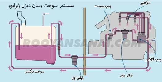 سیستم سوخت رسان دیزل ژنراتور 2